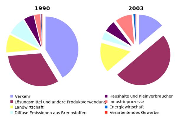 VOC-Anteile Deutschland
