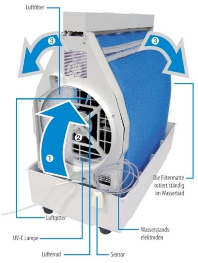 luftbefeuchter-mit-reinigungsfunktion-b-300-aufbau